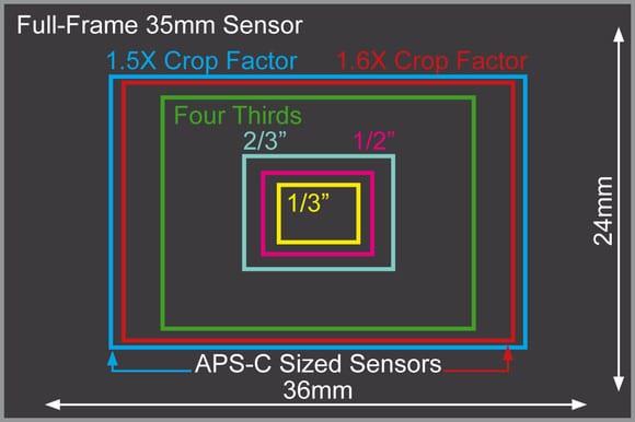 sensore_Panasonic_GH4