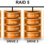 RAID: migliorare archiviazione e velocità